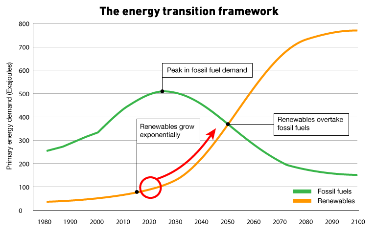 The energy transition framework